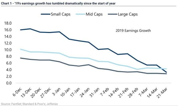 美股今年獲利成長快速減弱 (圖表取自 Market Watch)