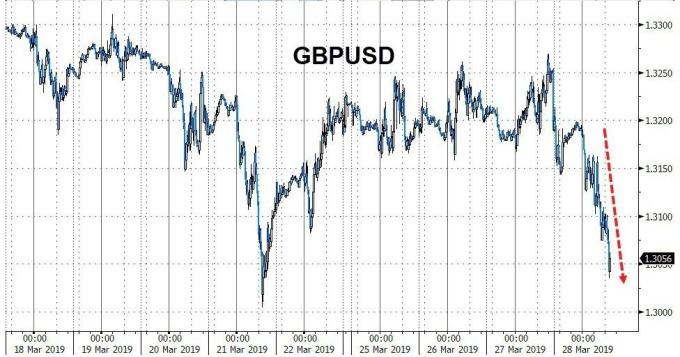 英鎊跌向近期低點(圖表取自Zero Hedge)