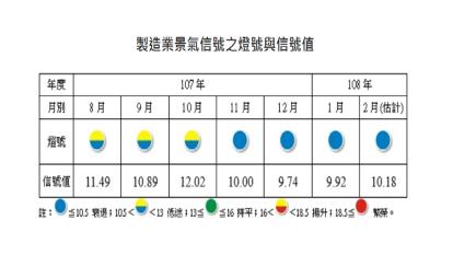 製造業景氣燈號連續4個月見「藍燈」。(圖:台經院提供)