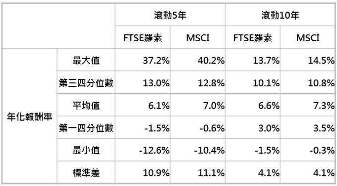 資料來源:「鉅亨買基金」整理,採 MSCI 新興市場與 FTSE 羅素新興市場指數;資料期間: 1993-2019。此資料僅為歷史數據模擬回測,不為未來投資獲利之保證,在不同指數走勢、比重與期間下,可能得到不同數據結果。
