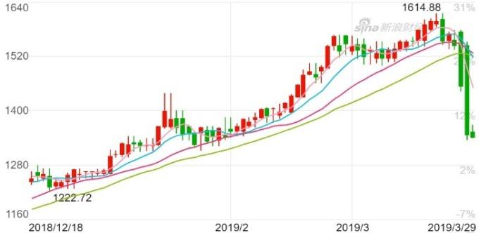 鈀金價格衝高後,本周出現連續暴跌。(來源:新浪財經)