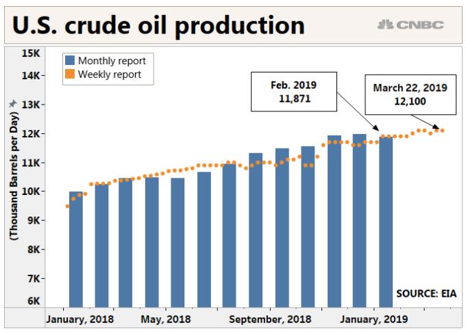 美國原油產量
