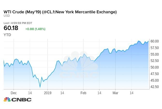 油價自去年12月中低點迄今一路上漲。