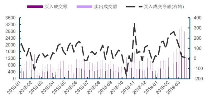 圖:wind,陸股通每周流入情況