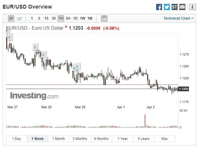 歐元兌美元走貶。(圖:翻攝自 Investing.com)