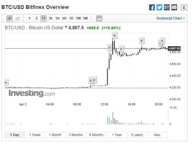 比特幣出現「莫名漲勢」。(圖:翻攝自 Investing.com)