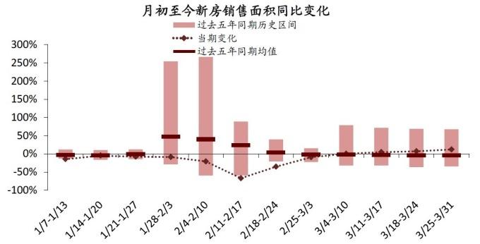 圖: 中金公司, 進入三月份後中國新屋銷售逐漸有起色