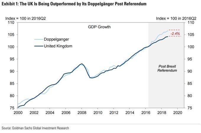 高盛估英國經濟的損失 (圖表取自 Yahoo Finance)