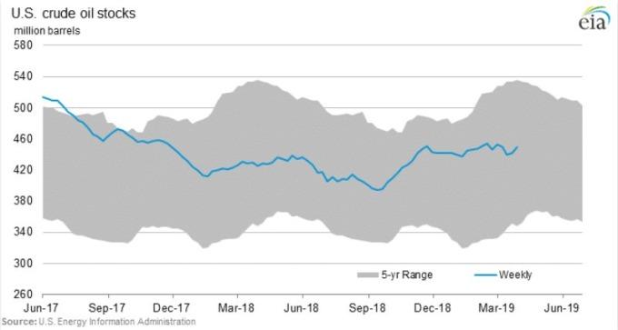 原油庫存(百萬桶)和供應天數