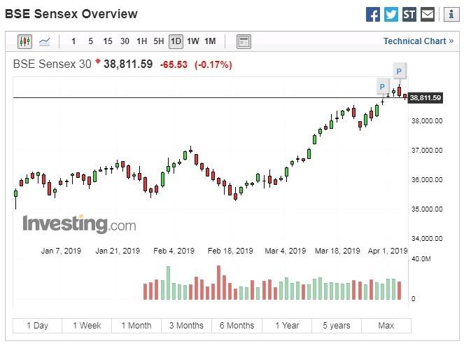 印度股市日線走勢圖 圖片來源:investing.com