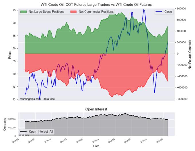 WTI 原油期貨持倉變化