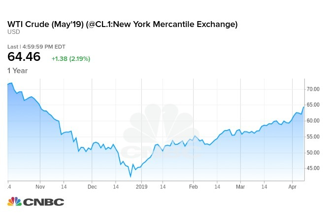 WTI 原油期貨價格攀升至去年 10 月 31 日以來最高收盤價