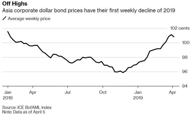 亞洲美元債漲多後,四月第一周進行回檔整理。(來源:Bloomberg)