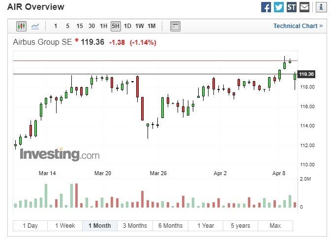 空中巴士股價下跌。(圖:翻攝自 Investing.com)