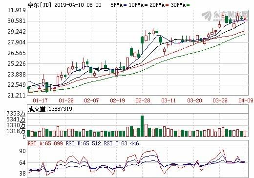 圖:東方財富網,京東股價日線圖