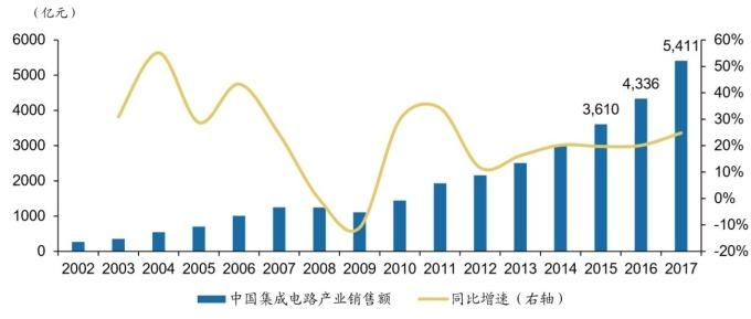 圖: 中國半導體協會