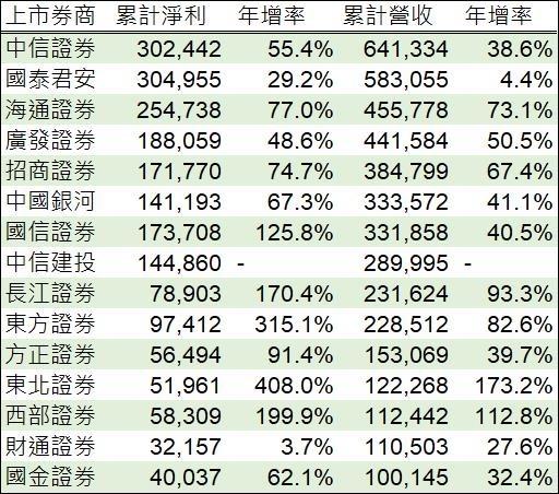表:中國主要券商今年第一季業績,鉅亨網彙整製表
