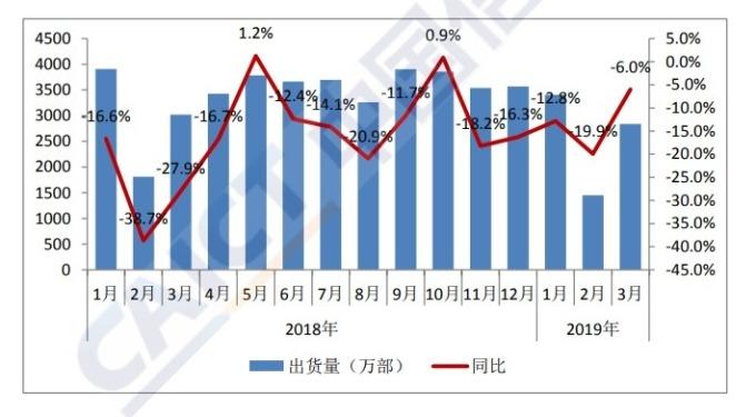 中國 3 月手機出貨量年減 6%。(圖:翻攝自 CAICT)