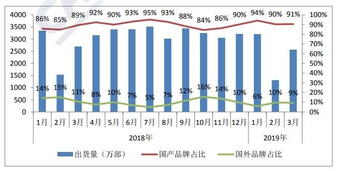 3 月中國本土品牌手機出貨量為 2568.9 萬支,年減 4.8%。(圖:翻攝自 CAICT)