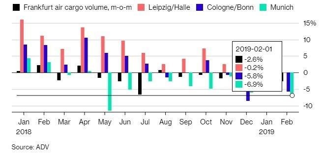 2 月德國境內機場航空貨運量全數下滑。(圖:翻攝自彭博)