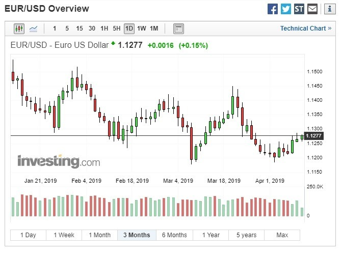歐元兌美元上漲。(圖:翻攝自Investing.com)