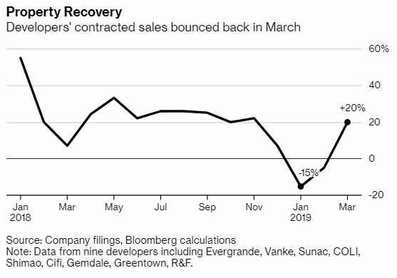 中國房地開發商銷售額3月份出現回暖 圖片來源:Bloomberg