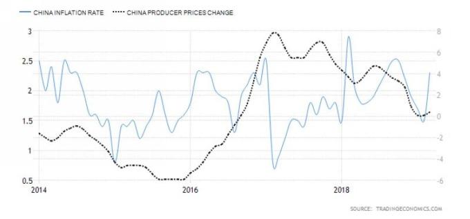 藍:中國 CPI 年增率 黑:中國 PPI 年增率 圖片來源:tradingeconomics