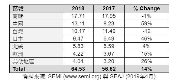 2017 至 2018 年全球各區域全年統計數據 (單位:10 億美元) 及年成長率。