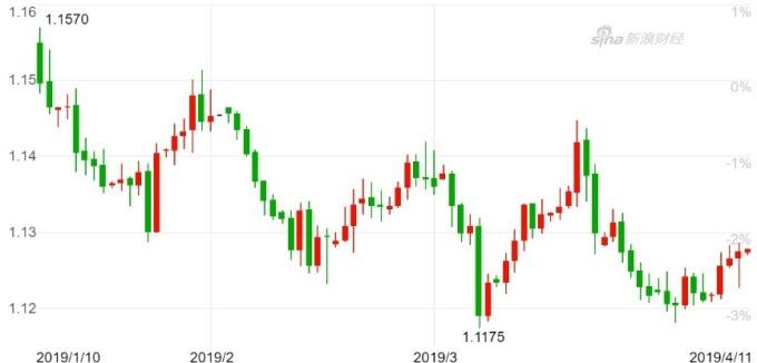 歐元兌美元日 K 線圖。(來源:新浪財)