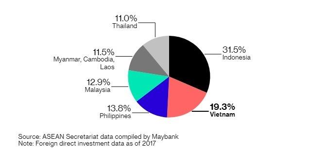 在東協國家中,越南的 FDI 占比,已接近 20%。(圖:翻攝自彭博)