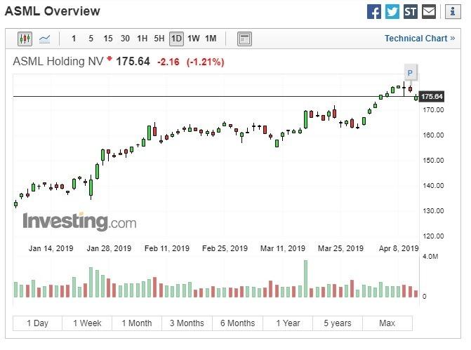 艾司摩爾股價下跌 。(圖:翻攝自 Investing.com)