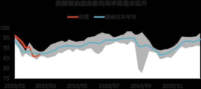 資料來源: Bloomberg,「鉅亨買基金」整理,2019/3,灰色範圍為過去五年最高值與最低值。