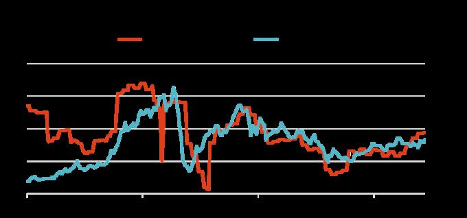 資料來源:Bloomberg,「鉅亨買基金」整理,2019/4/11。