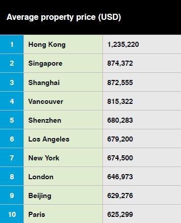 全球最貴房價前十名 (圖表取自 CBRE 報告)