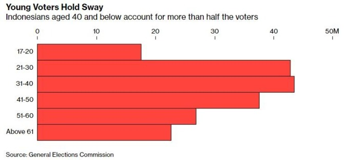 半數選民在40歲以下(圖表取自彭博)