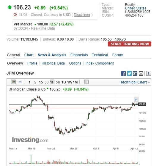 摩根大通盤前股價上漲。(圖:翻攝自Investing.com)