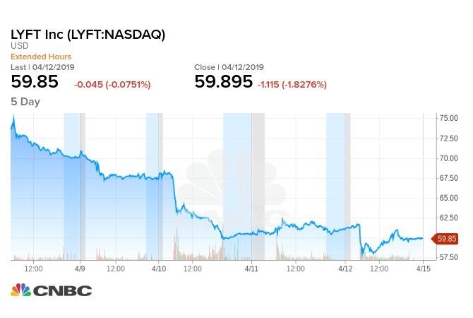 Lyft上市售日收漲23%後,第2日就跌破發行價,爾後一路下滑。