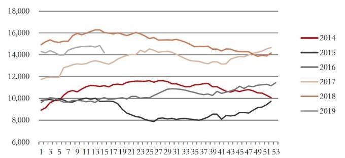 圖: 中國鋼聯, 中國鐵礦砂港口庫存變化