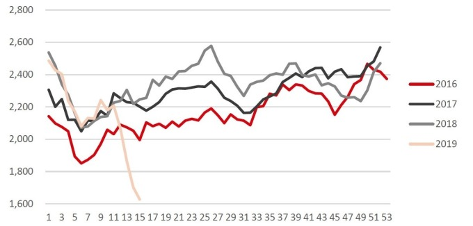 圖: 中國鋼聯, 澳洲與巴西鐵礦砂出貨量 (5 周移動平均)