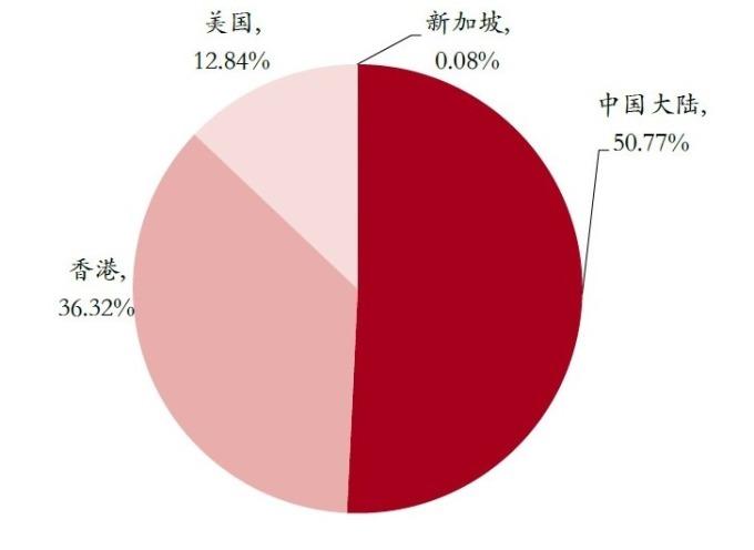 圖: MSCI,MSCI 全中國指數成份比重