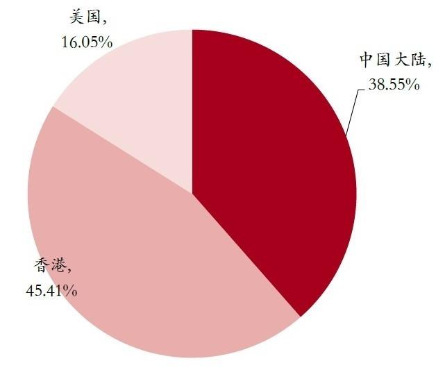 圖: MSCI,MSCI 中國全股票指數成份比重