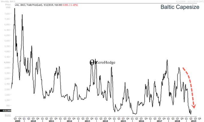 波羅的海海舺型 (BCI) 指數走勢 圖:ZeroHedge