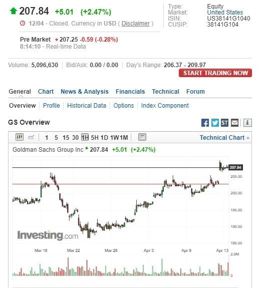 高盛盤前股價下跌。(圖:翻攝自Investing.com)