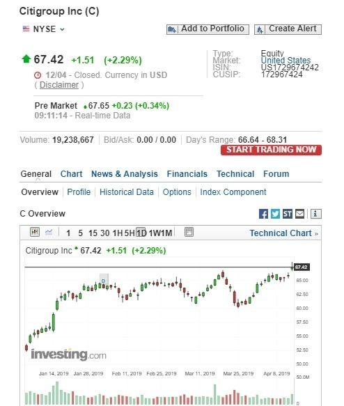 花旗盤前股價漲逾0.3%。(圖:翻攝自Investing.com)