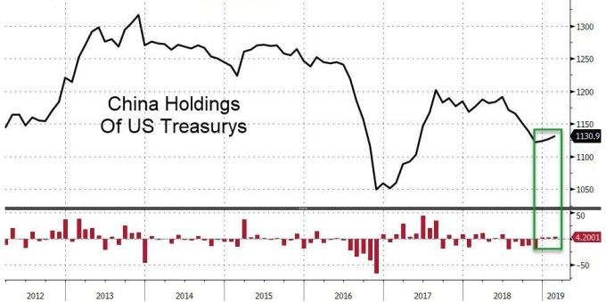 中國連續增持美債(圖表取自Zero Hedge)