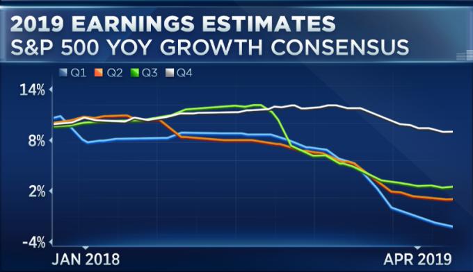 華爾街對企業獲利預估 (圖表取自 CNBC)