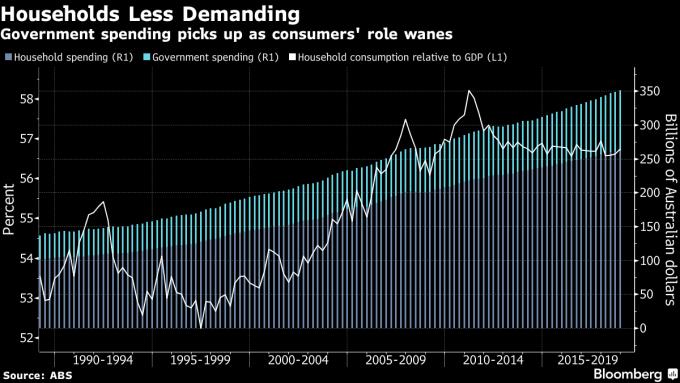 藍:家庭支出 綠:政府支出 白:家庭消費佔 GDP 之比重 圖片來源:Bloomberg