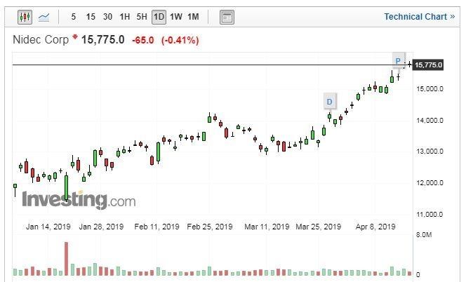 (圖: Investing.com)