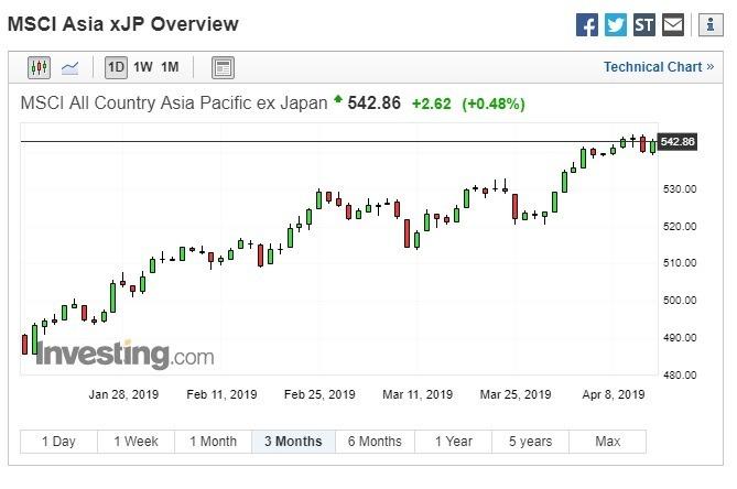 今年以來,MSCI亞太指數(不含日本)表現亮眼。(圖:翻攝自Investing.com)