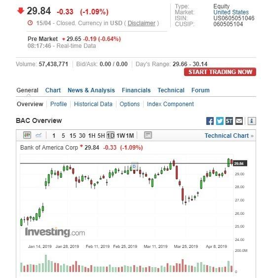 美國銀行盤前股價下跌。(圖:翻攝自Investing.com)